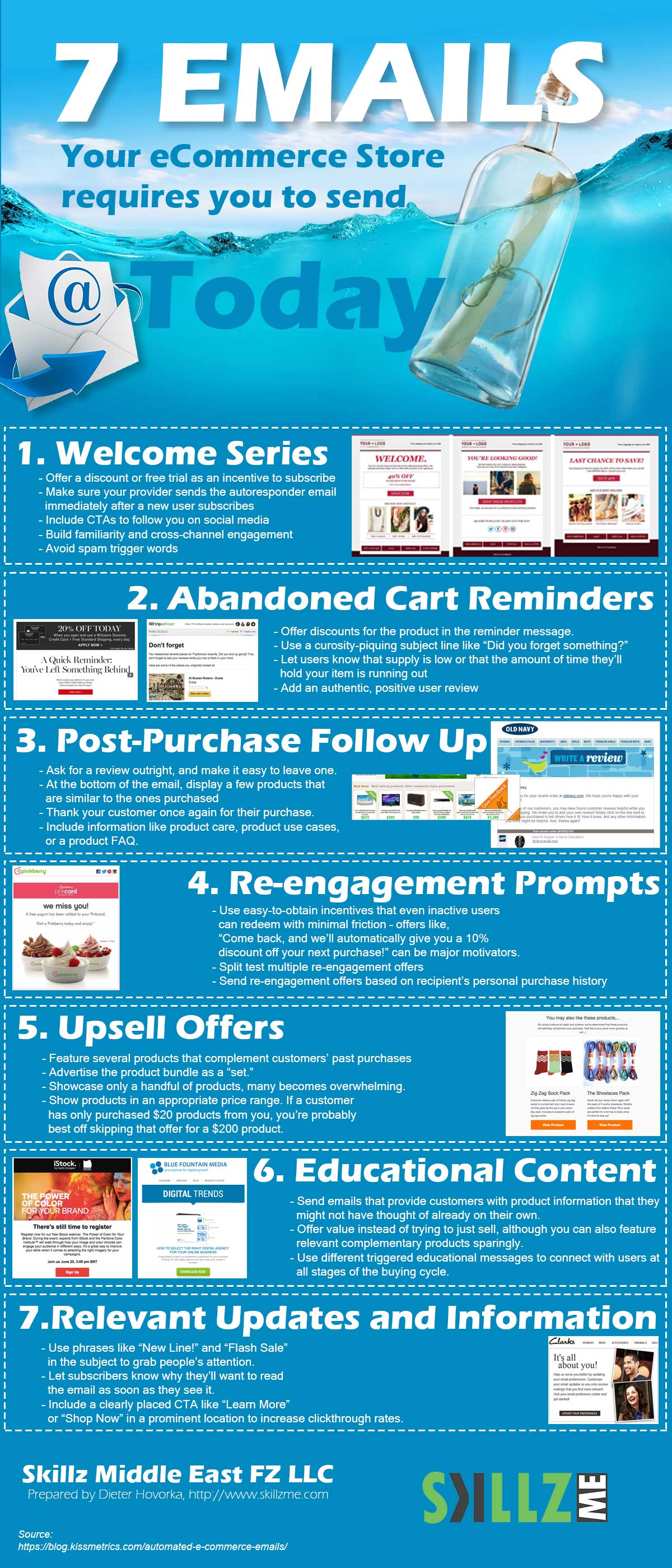 Infographic 7 Emails Your eCommerce Store requires to be send Today