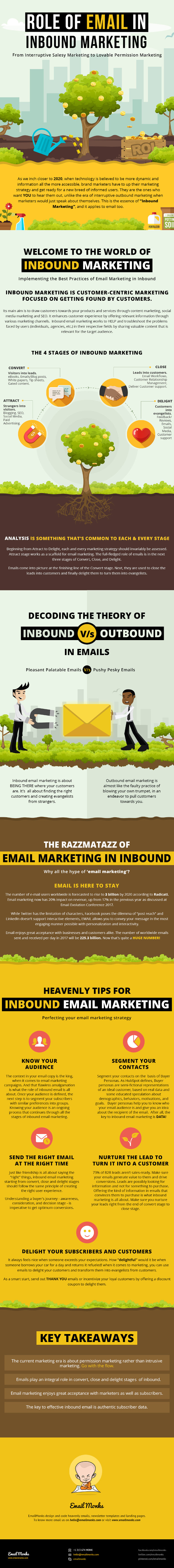 Inbound Marketing And The Role Of Email On It [Infographic]
