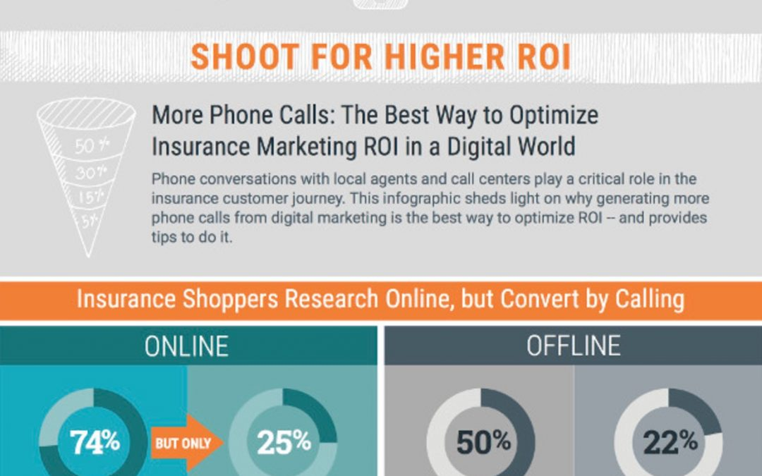 How Phone Calls Can Help Insurance Marketers Increase ROI Today [Infographic]