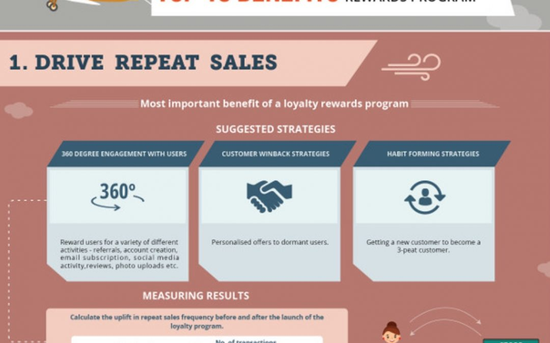 10 Benefits of Loyalty Rewards Program [Infographic]