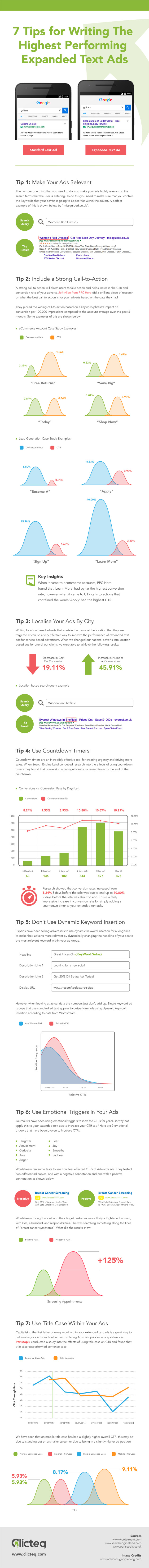 Better-Performing Fast Expanded Text Ads [Infographic]