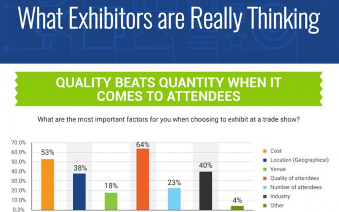 Tradeshow Trends: Budgets, Expectations, Logistics, and More [Infographic]