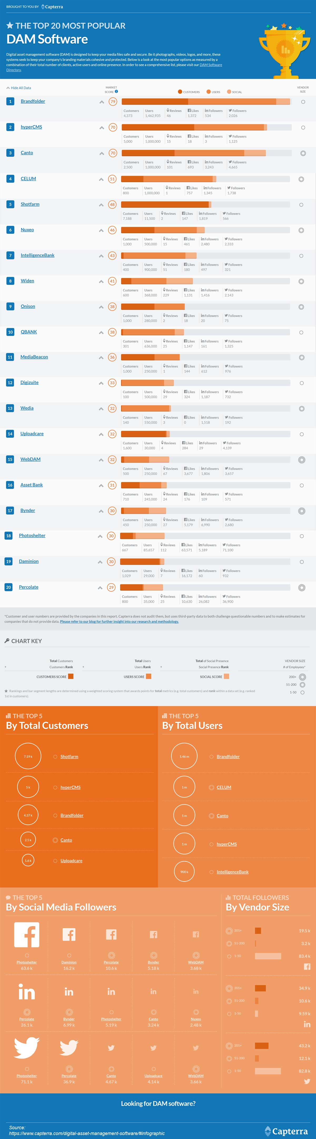 THE TOP 20 MOST POPULAR Digital Asset Management Solutions