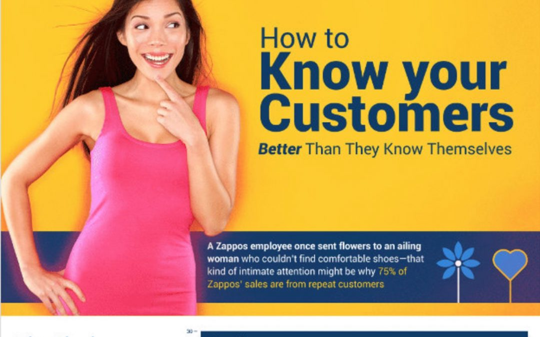 Customer Loyalty Today Is Always The Key [Infographic]