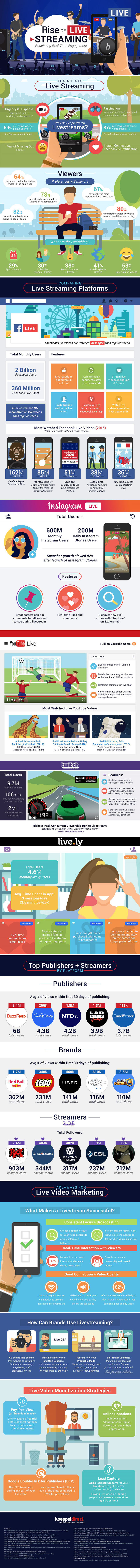 The Rise of Livestreaming Today [Infographic]