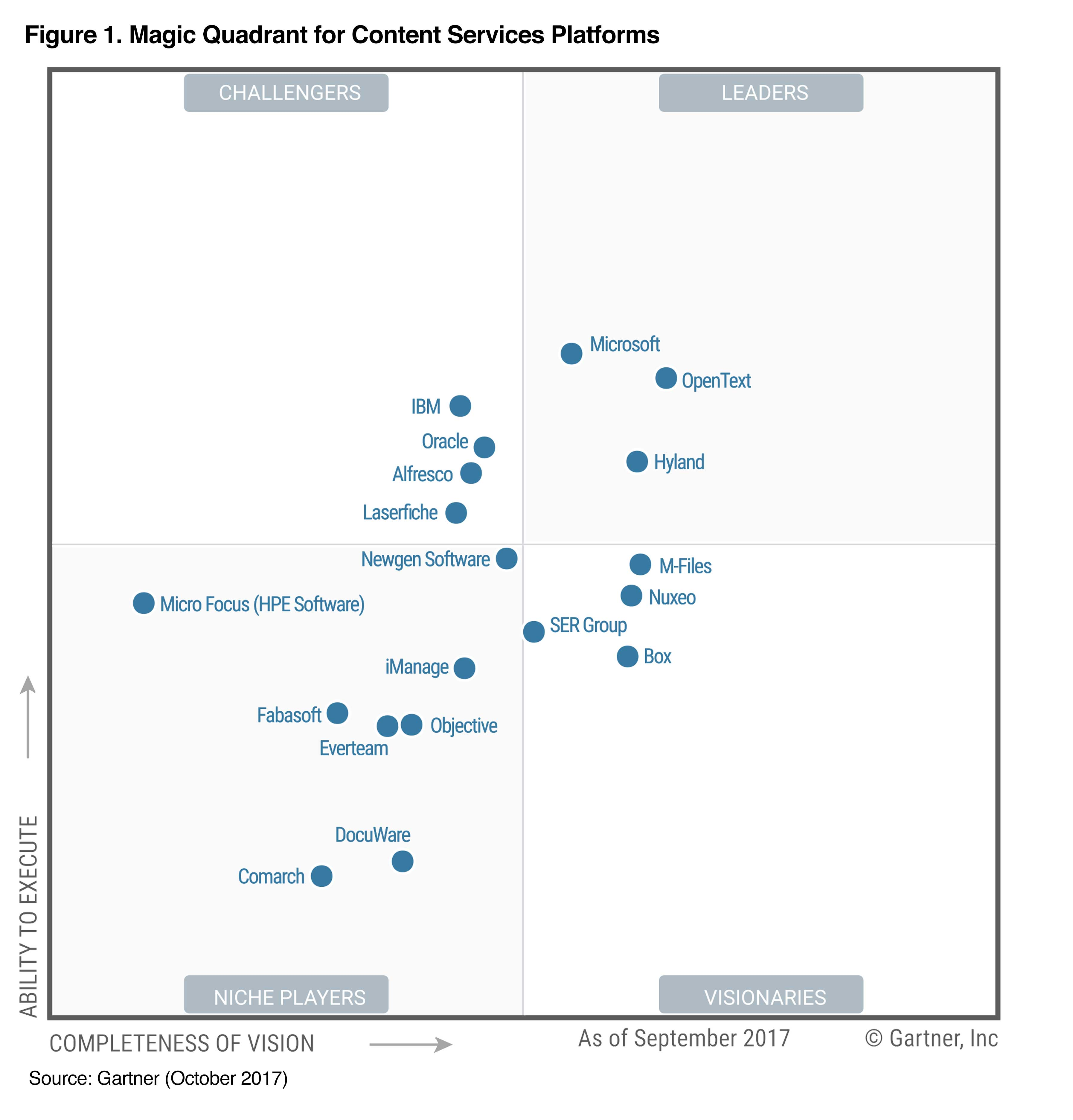Magic Quadrant for Content Services Platforms