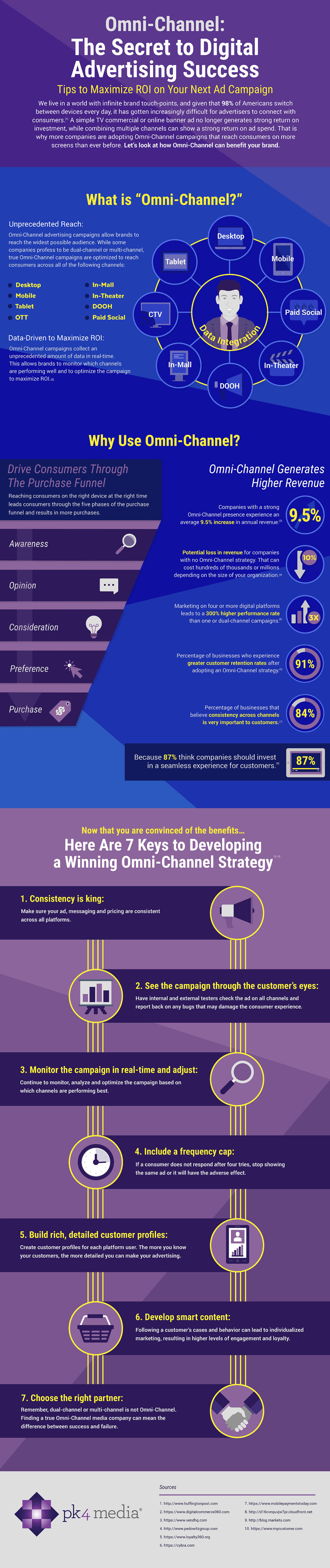OmniChannel Today and The Secret to Digital Advertising Success [Infographic]