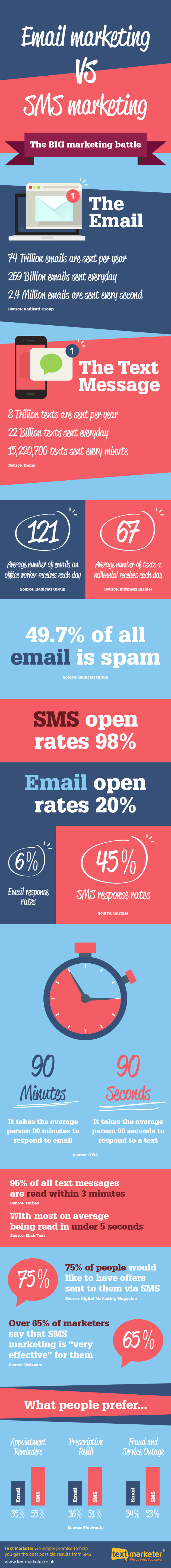 Email vs SMS: Battle of the Heavyweights
