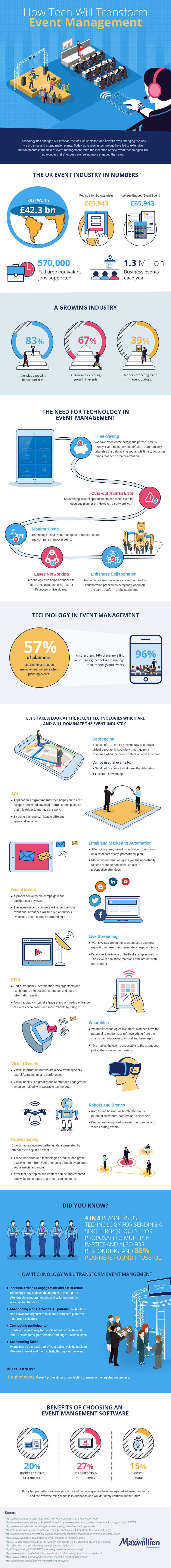 How Tech Will Transform Event Management