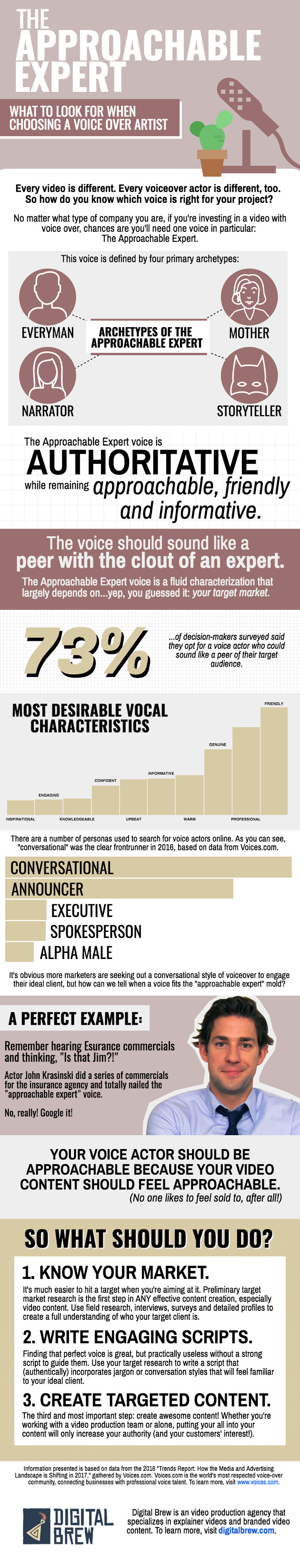 Explainer Videos: What to Look for in a Voiceover Artist [Infographic]