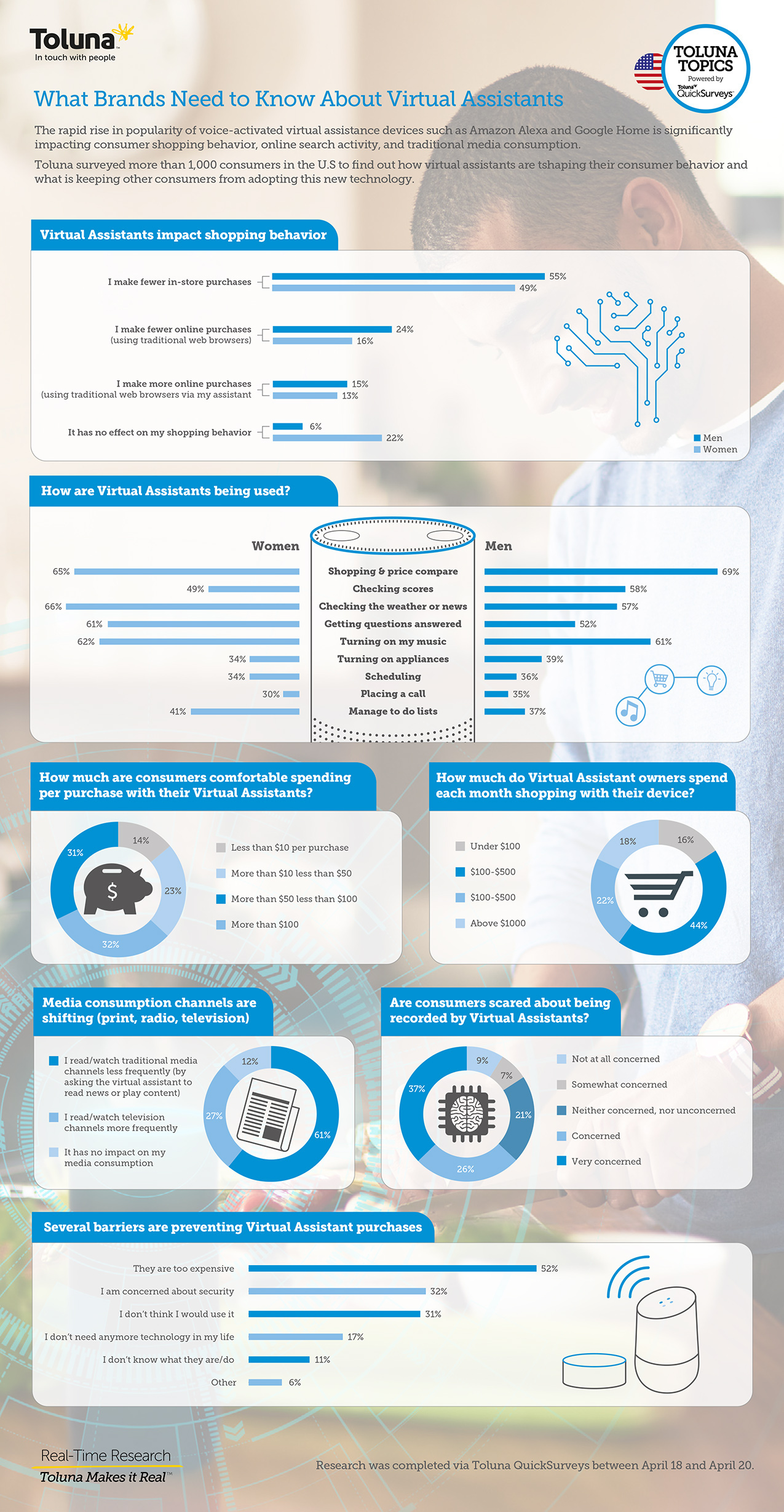 Alexa, How Are Voice-Activated Virtual Assistants Changing Shopping, Search, and Media Behavior? [Infographic]