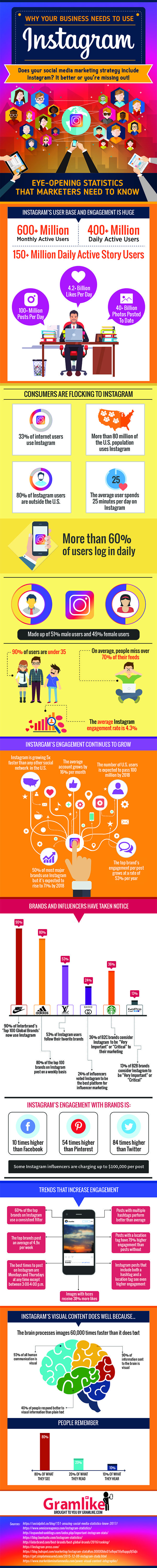 Why Your Business Needs to consider Instagram Marketing