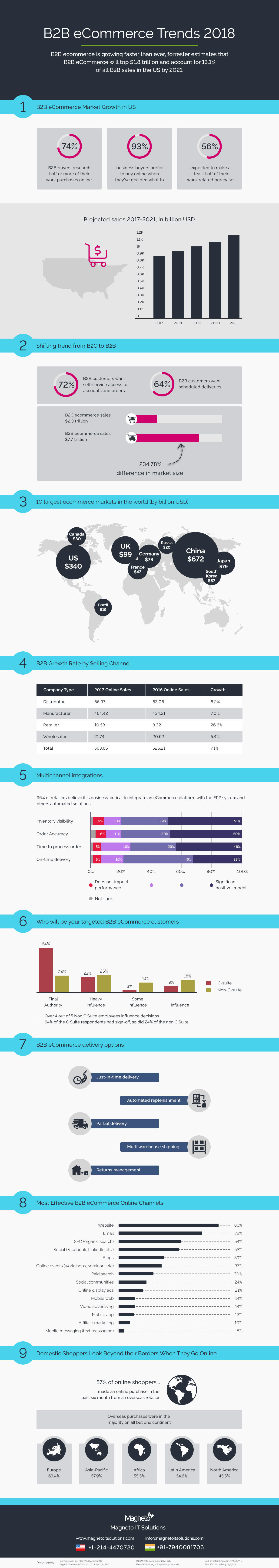 B2B E-commerce Trends & Statistics of 2018 That You Must Know