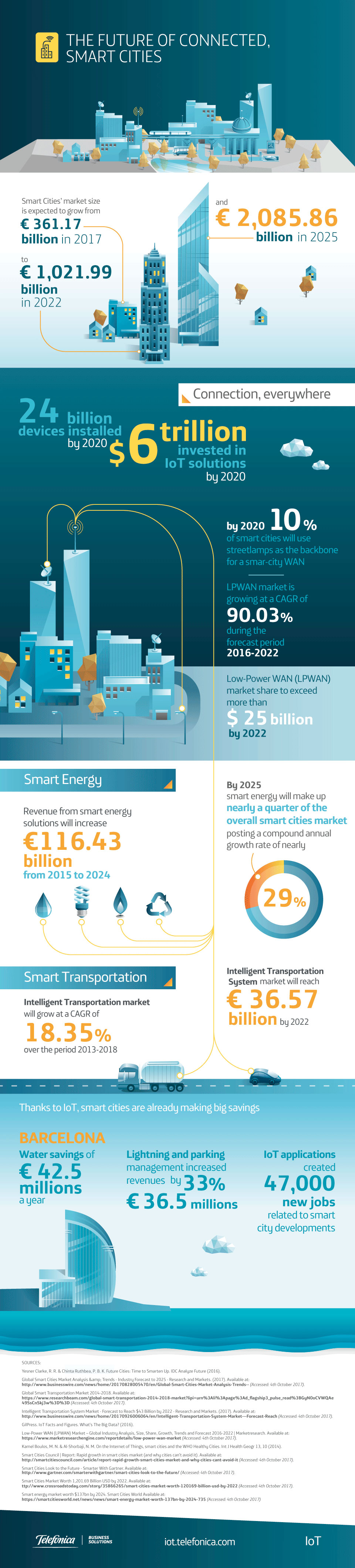 Read Today: Th Future of Connected Smart Cities [Infographic]