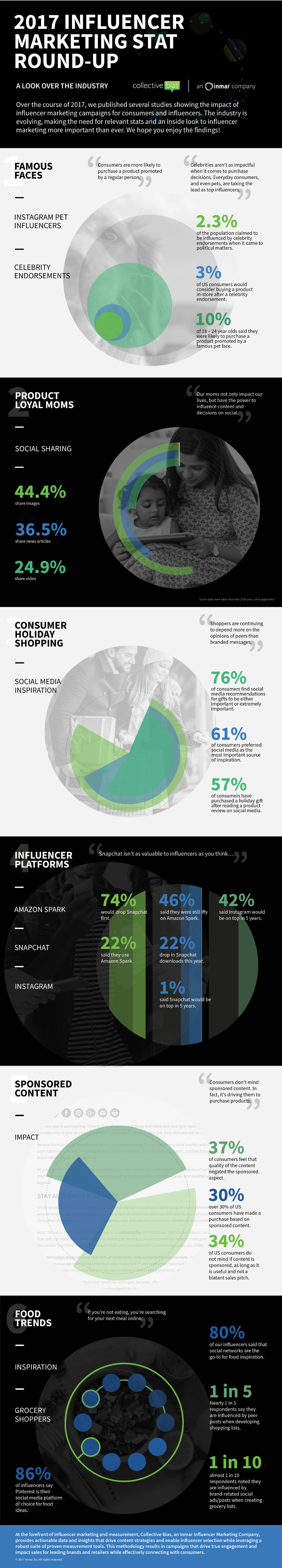 Top Influencer Marketing Trends of 2017