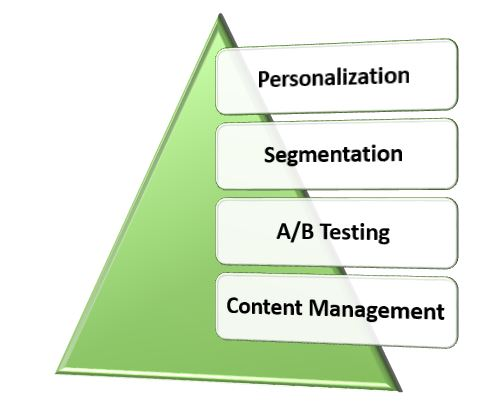 Marketing Trends and Integrations to Focus on in 2018 - Pyramid of Personalization