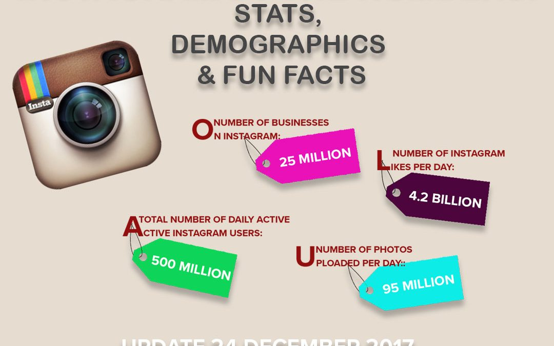 Instagram Stats, Demographics & Fun Facts of 2017 [Infographic]