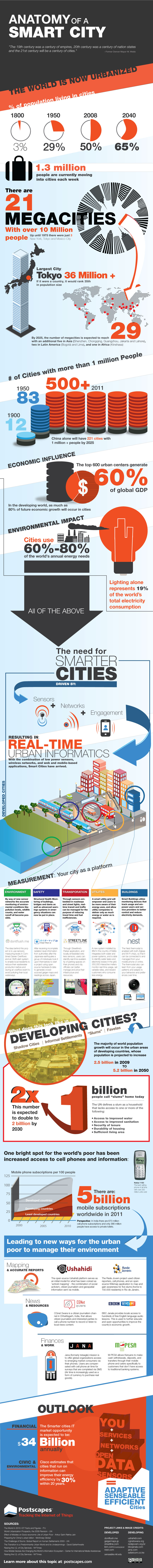Smart City Anatomy Infographic