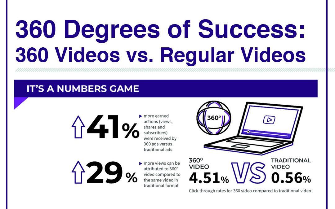 360 Degrees of Success: 360 Videos vs. Regular Videos [Infographic]