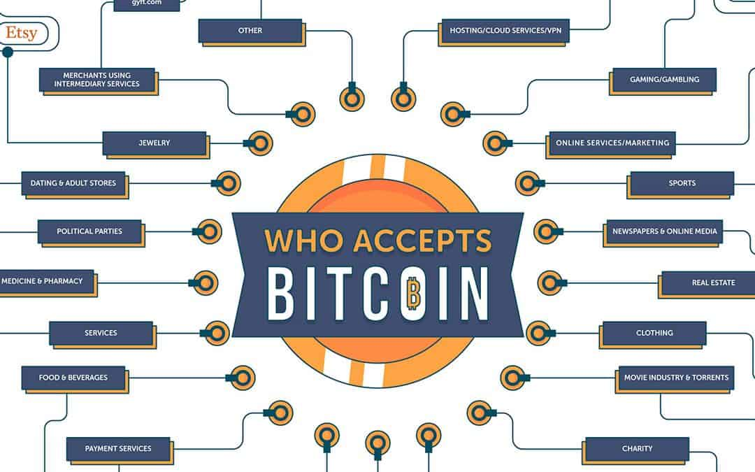 Question of today: Who Accepts Bitcoin [Infographic]
