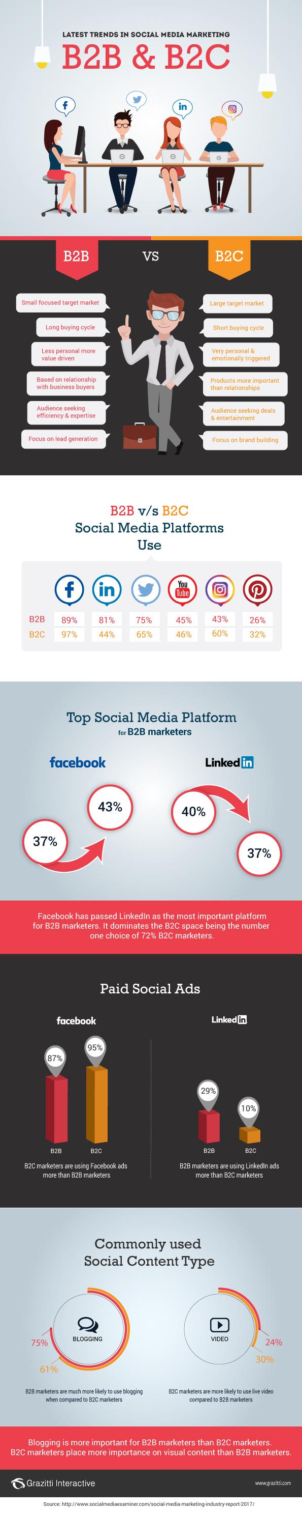 Social Media Marketing Trends 2017: B2B vs. B2C