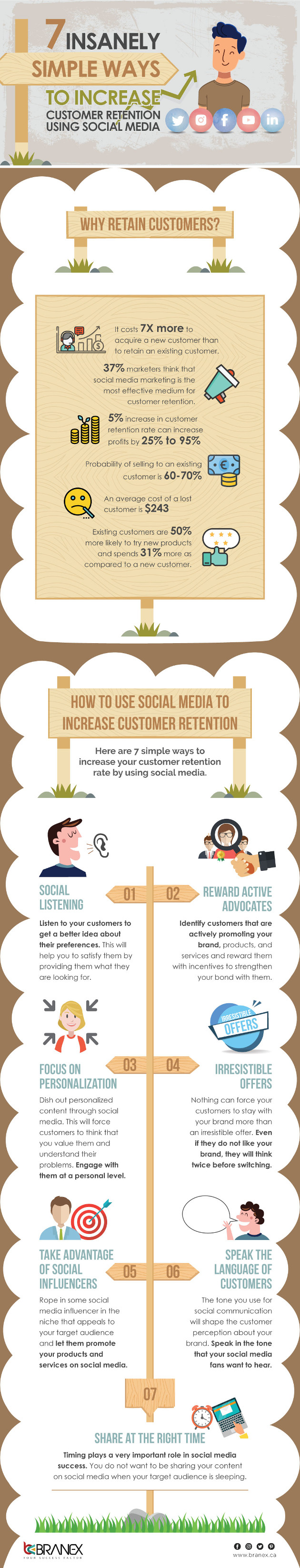 Seven Simple Ways to Increase Customer Retention Using Social Media