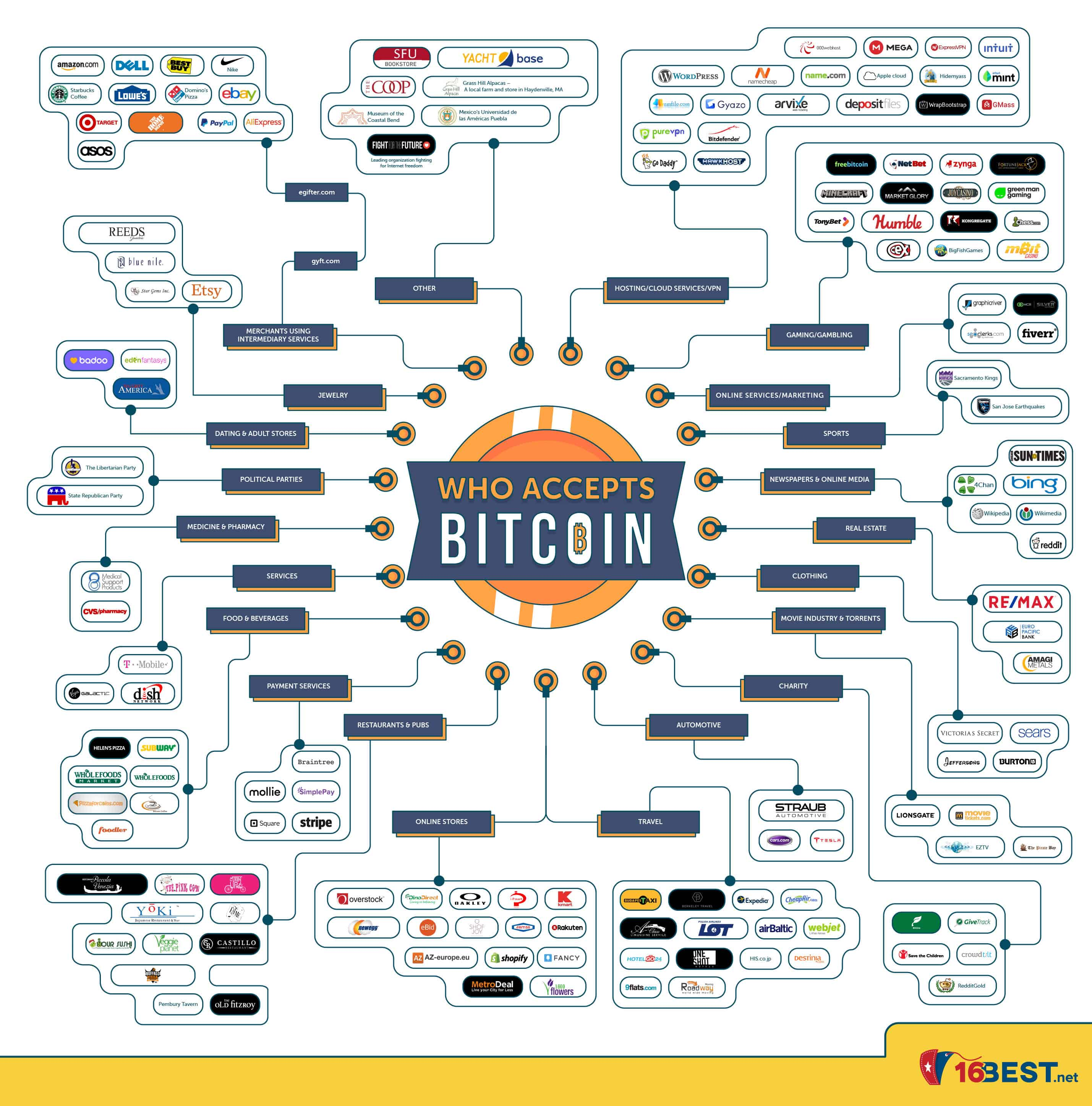 Infographic Who Accepts Bitcoin
