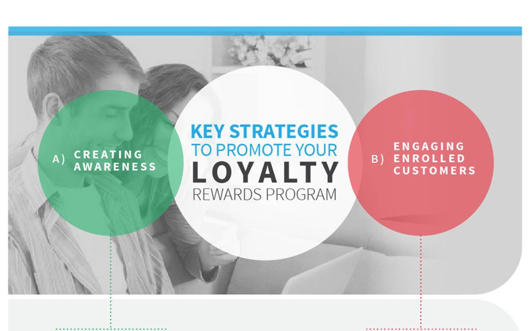 Key Strategies to Promote your Loyalty Rewards Program [Infographic]