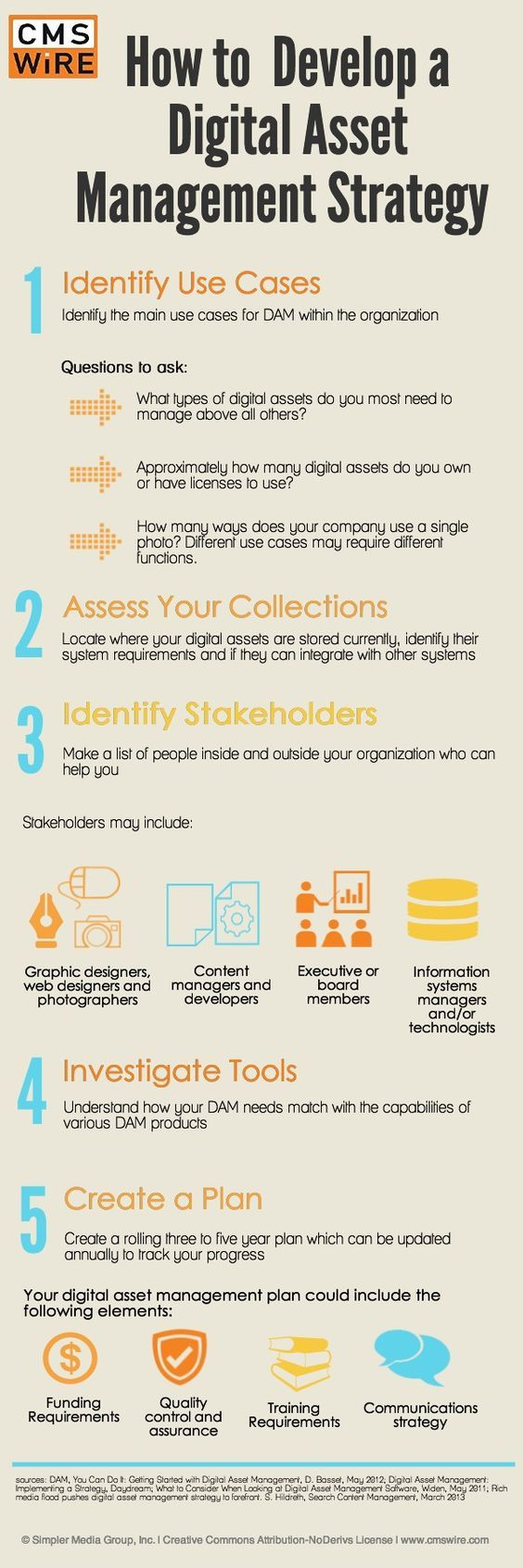 How to Develop a Digital Asset Management Strategy