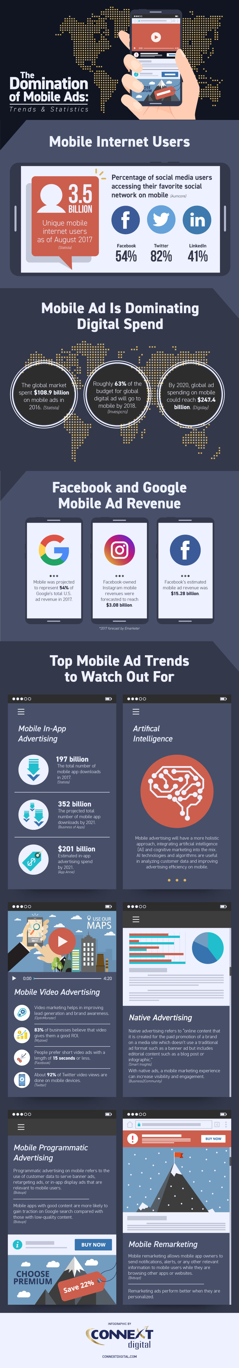 The Domination of Mobile Ads: Trends and Statistics