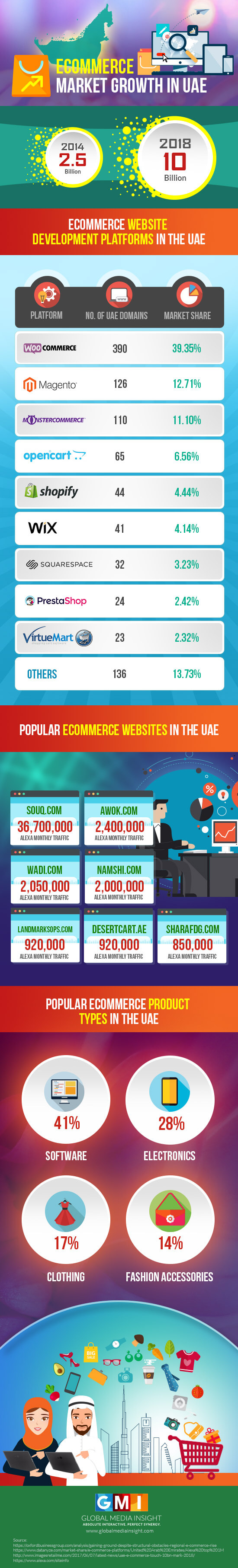 UAE e-Commerce Market Trends & Development Platforms [Infographic]