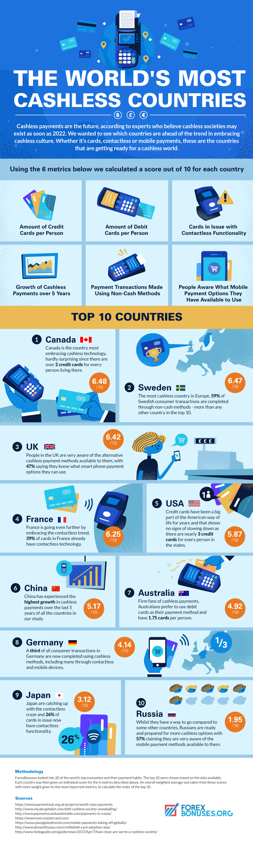 Cashless Payment Countries Infographic