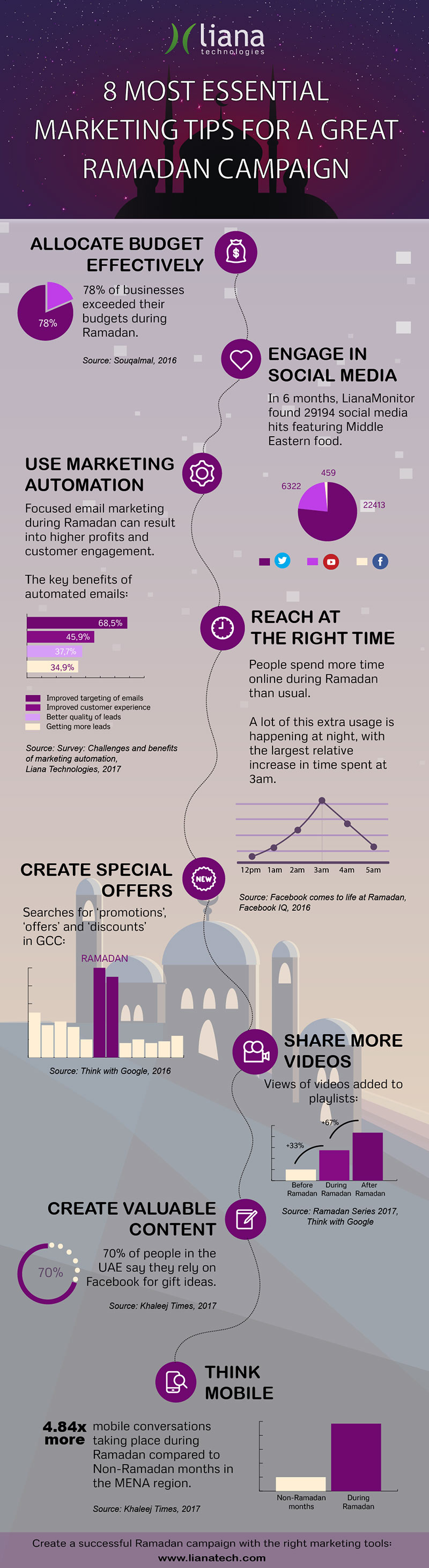 8 Digital Marketing Tips for a Great Ramadan Campaign [Infographic]