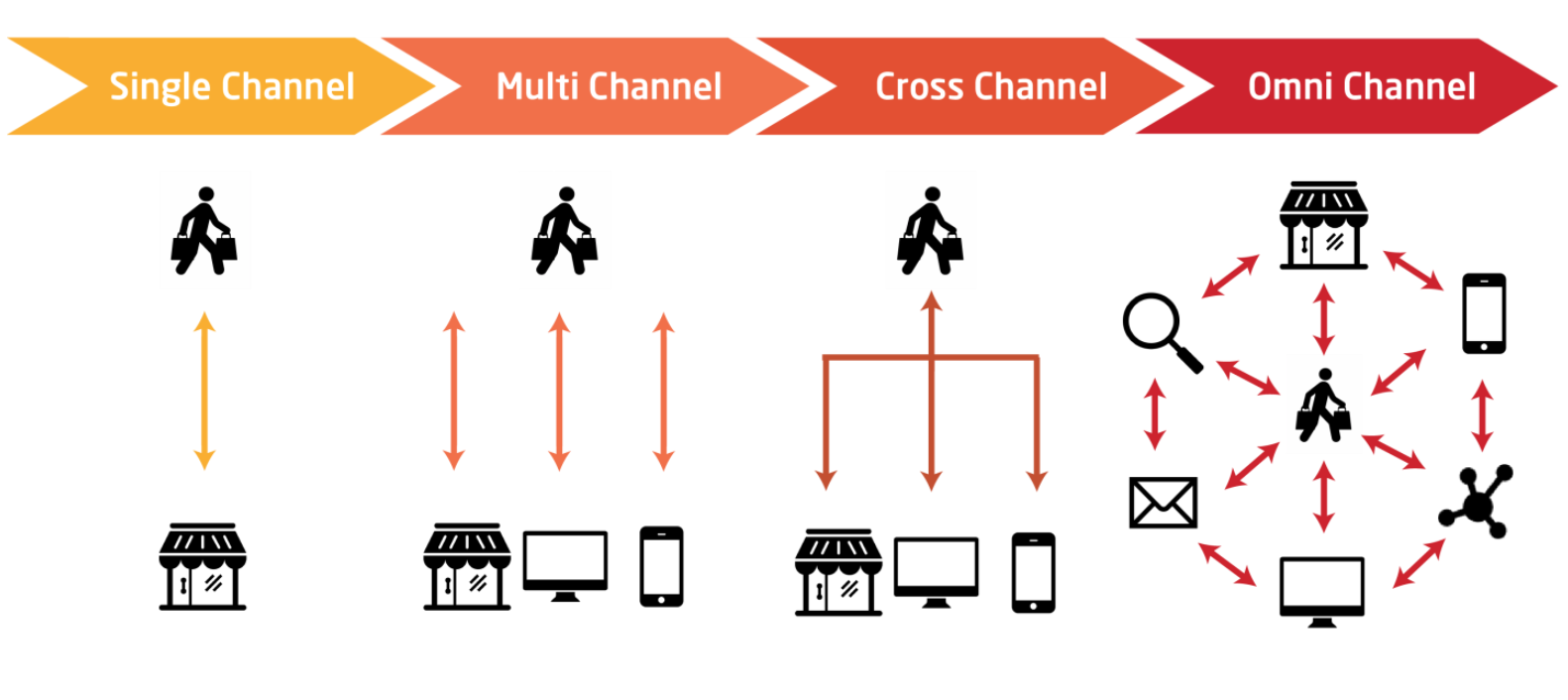 Inevitable Digital Transformation - Cross Channel