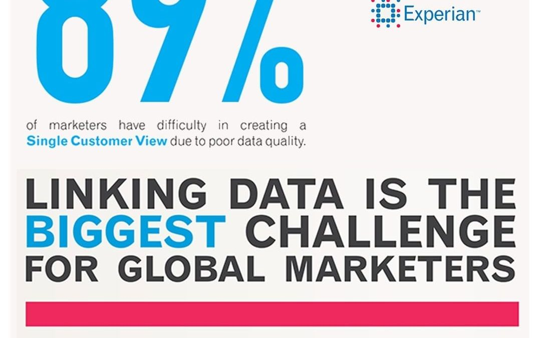 Linking Data is the Biggest Challenge for Global Marketers [Infographic]