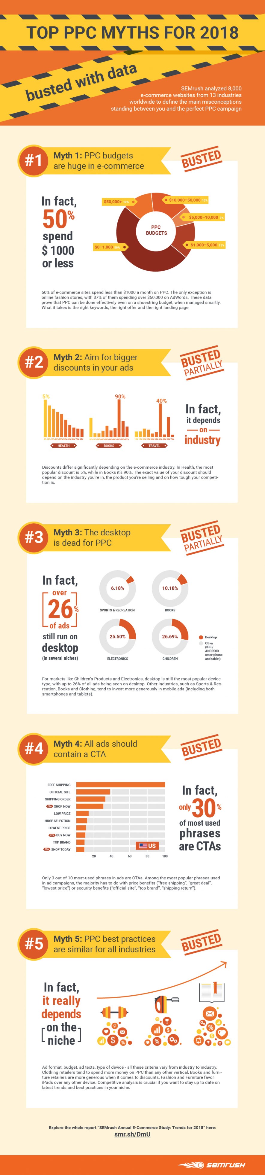 Top PPC Myths For 2018 … Busted! [Infographic]