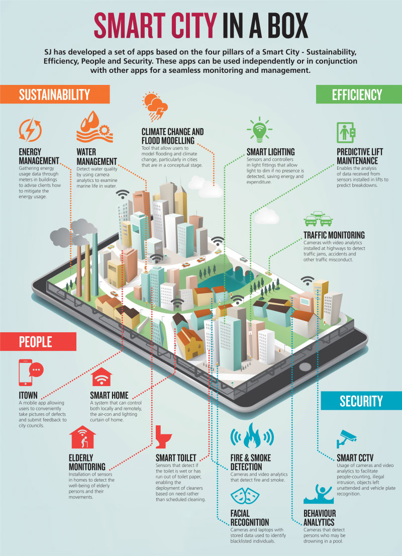 Smart City in a Box: Welcome to Box City