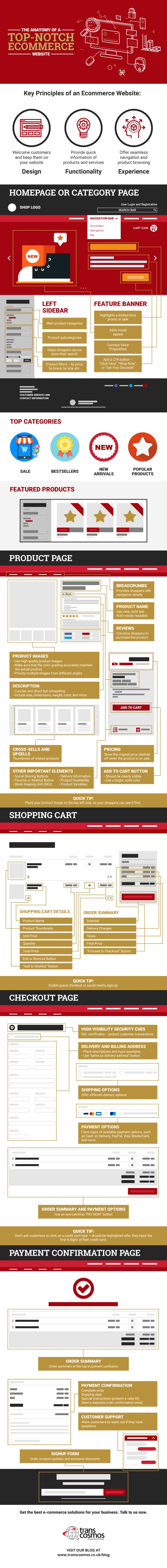 The Anatomy of a Top-Notch E-commerce Shop [Infographic]