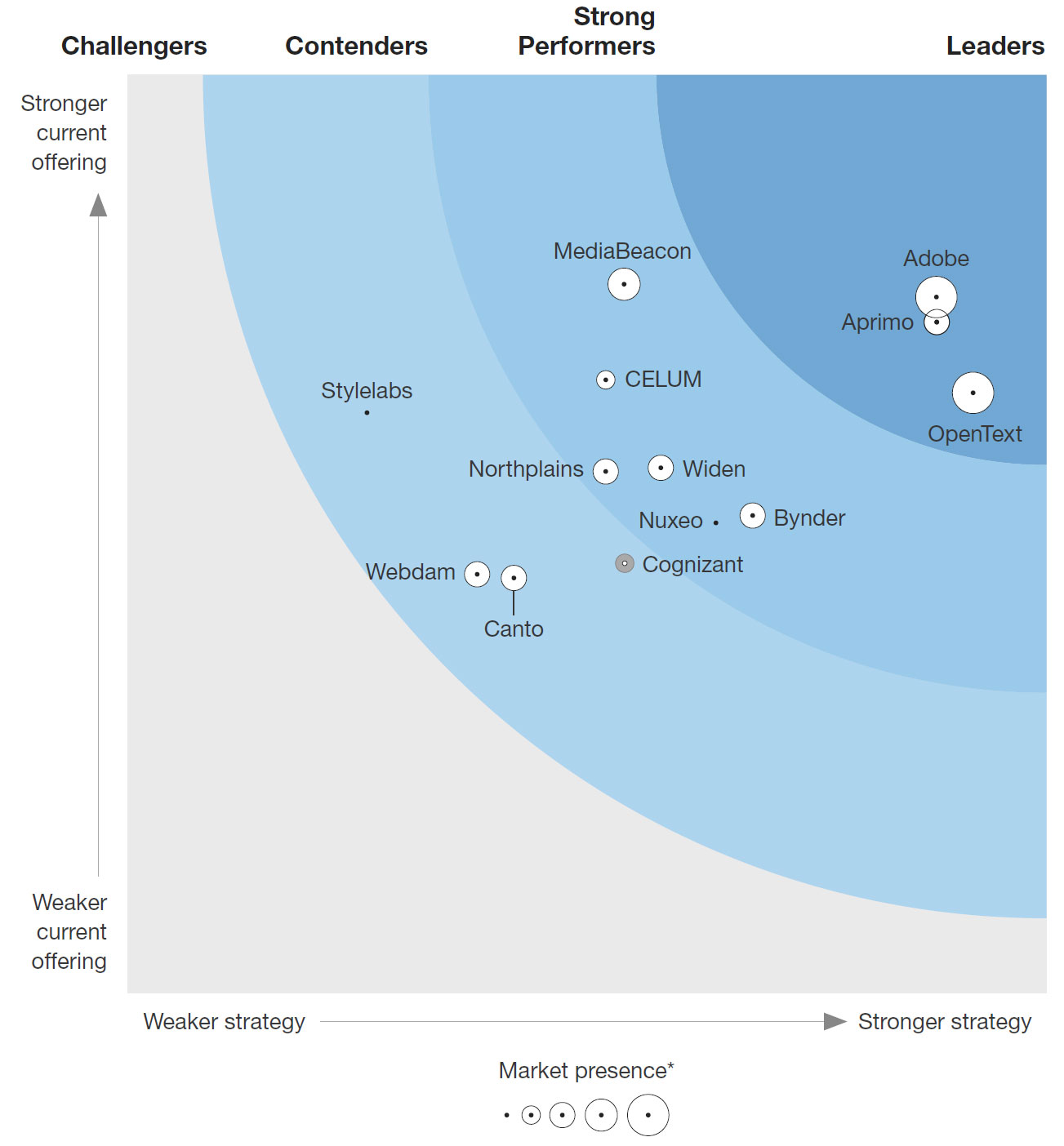 The Forrester Wave Digital Asset Management For Customer Experience, Q2 2018