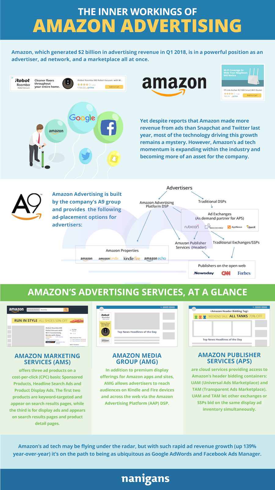The Inner Workings of Amazon Advertising Infographic