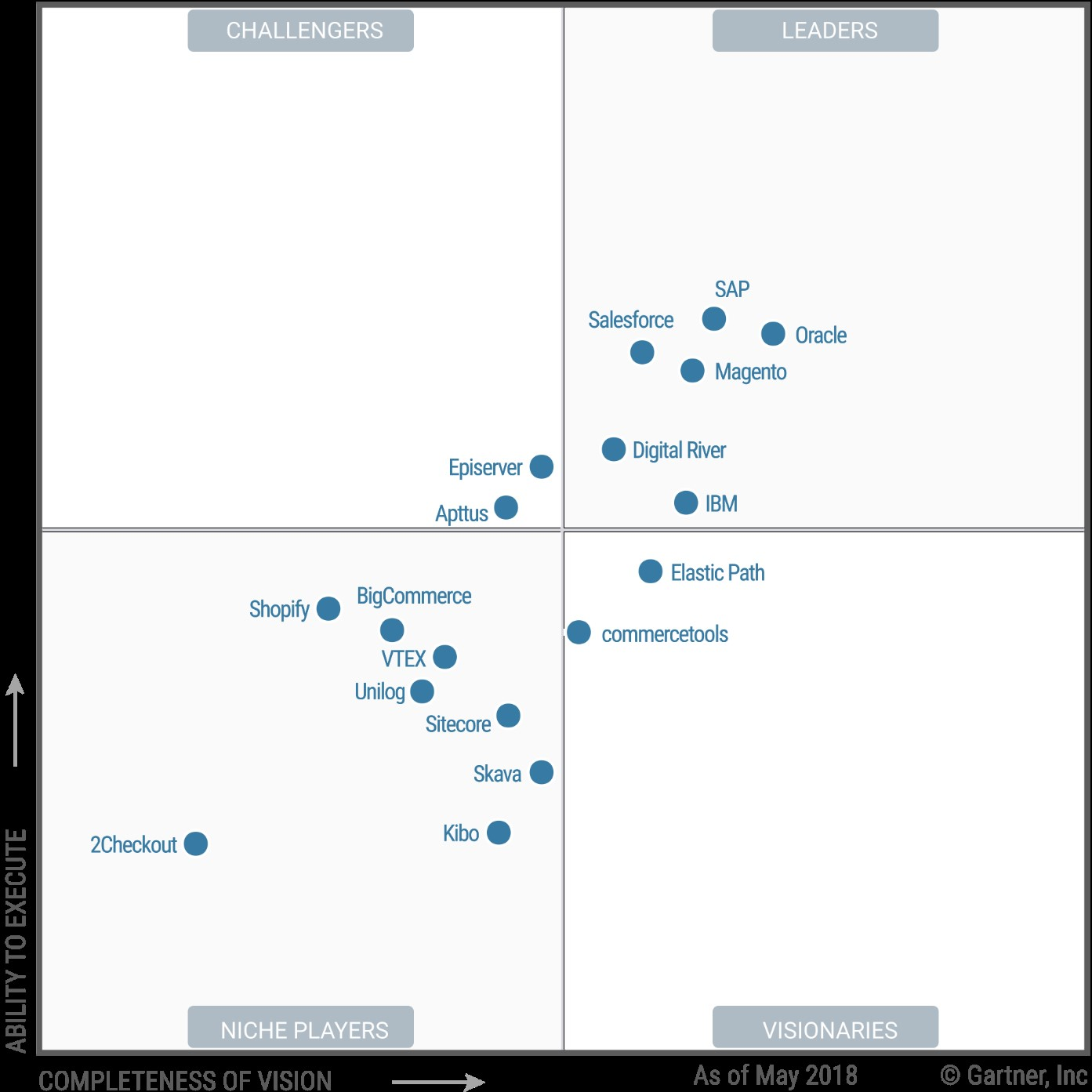 Magento Commerce Named a Leader in the 2018 Gartner Magic Quadrant for Digital Commerce