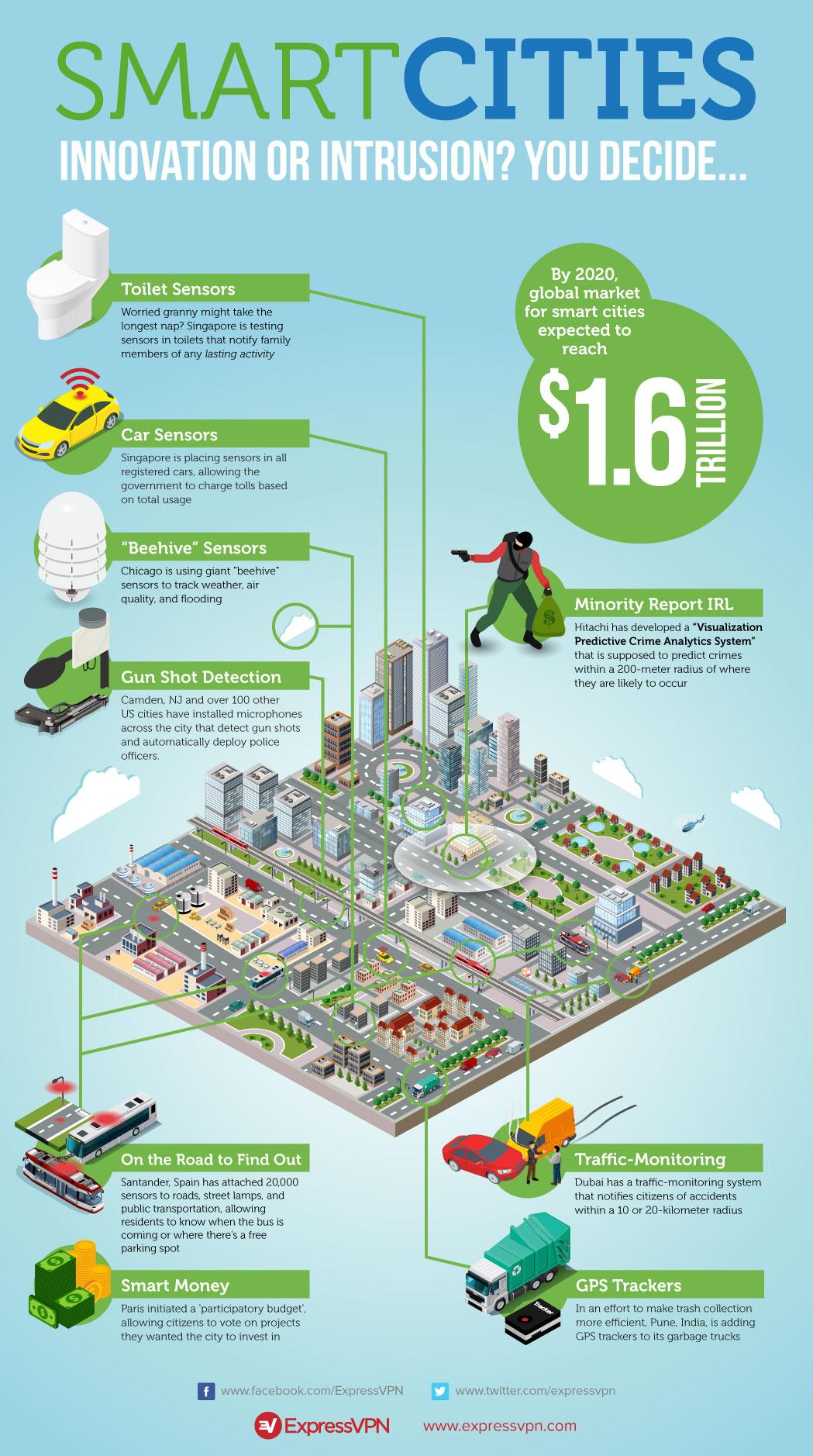 Smart Cities Innovation: Utopian dream or dystopian nightmare?