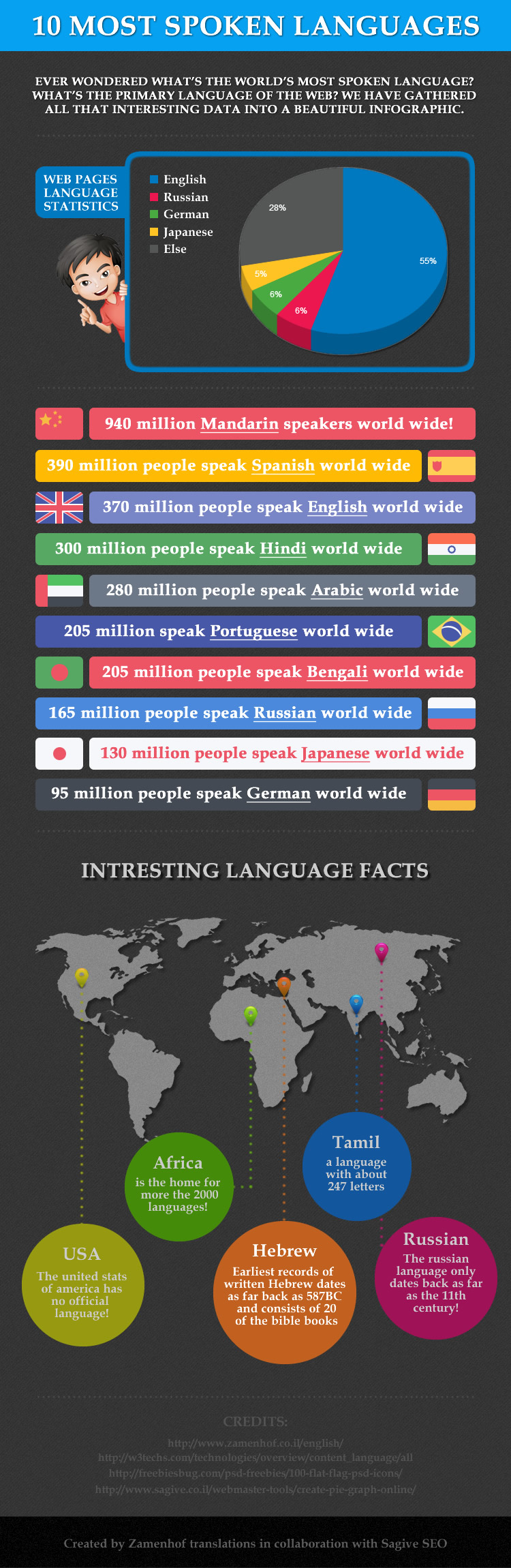 10 most spoken languages in the world