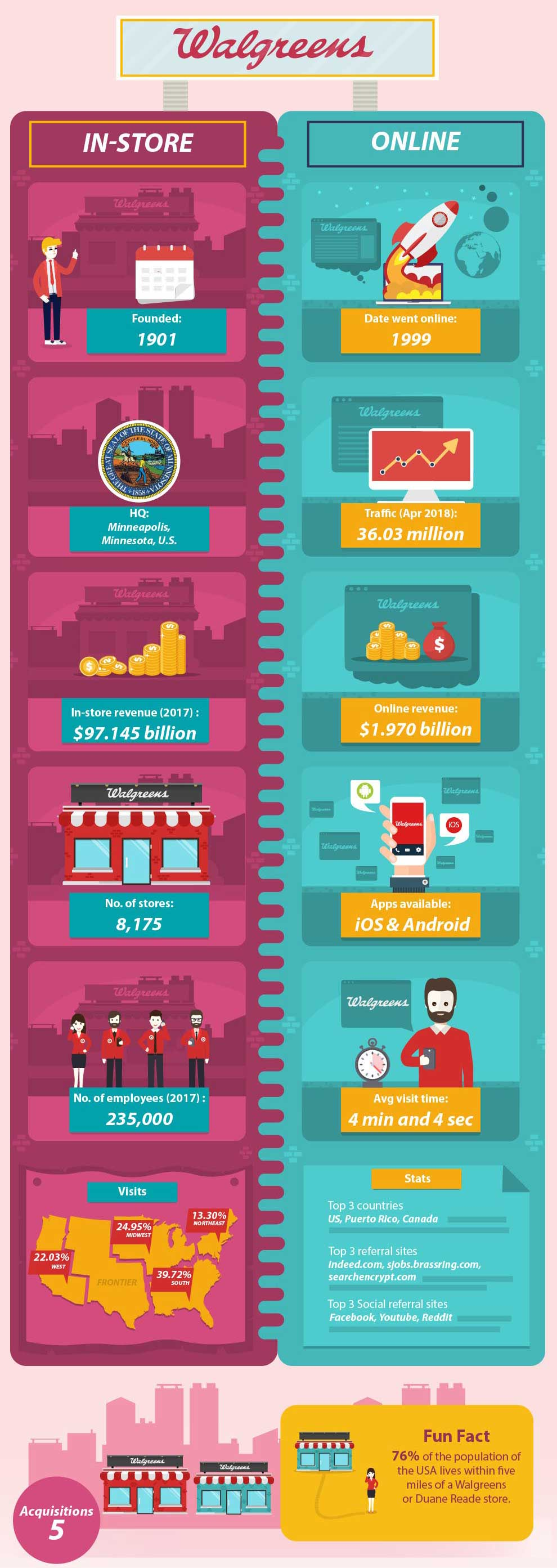 How E-commerce Compares to Regular Brick and Mortar Stores