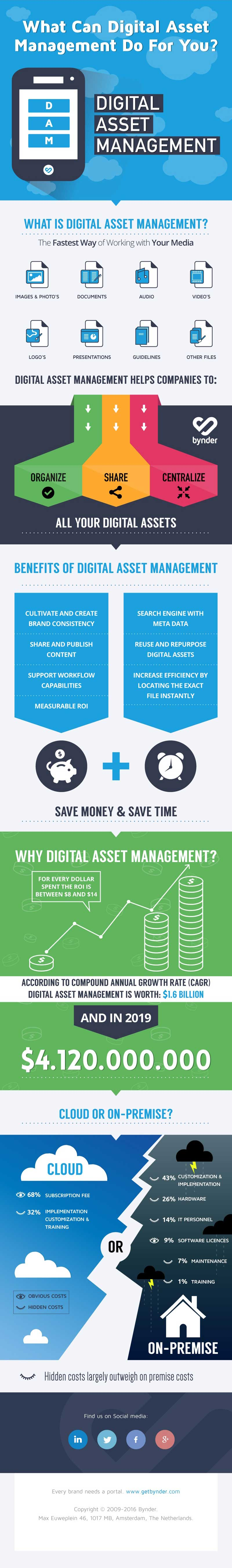What Can a Digital Asset Management Software Do for You?