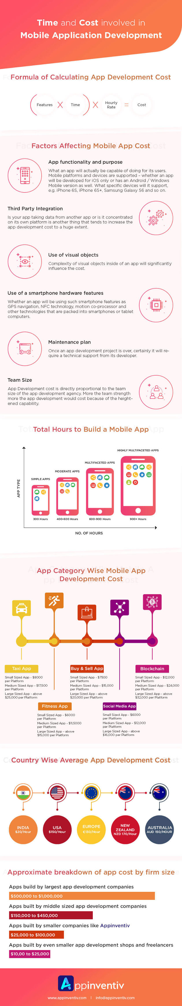 The Time and Cost of Mobile Application Development [Infographic]