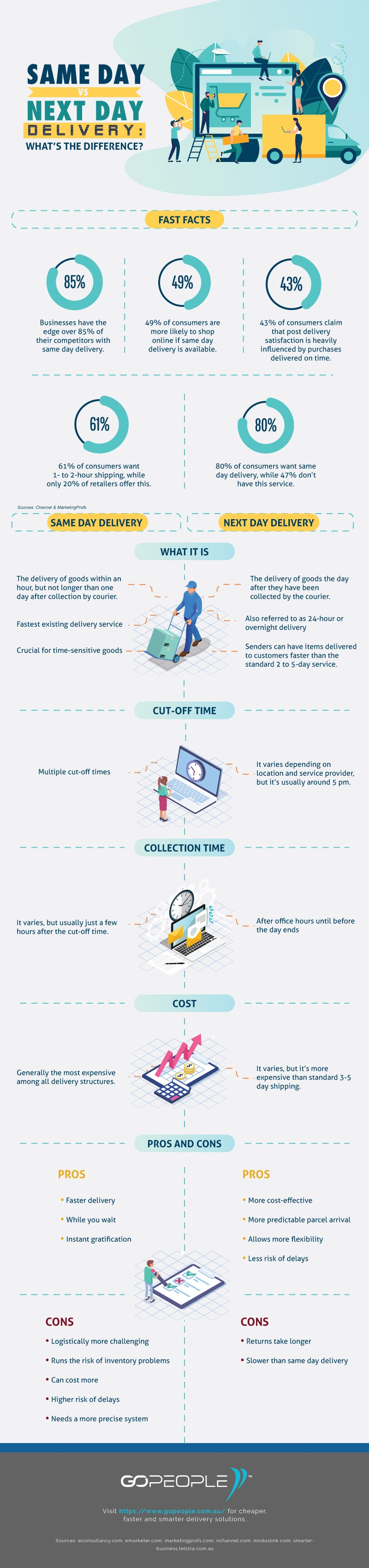 Same Day Delivery vs Next Day: What's the Difference? Infographic