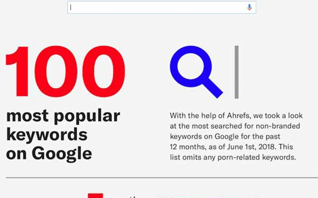The 100 Most Popular Keywords on Google Search [Infographic]