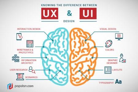 Understanding UX versus UI