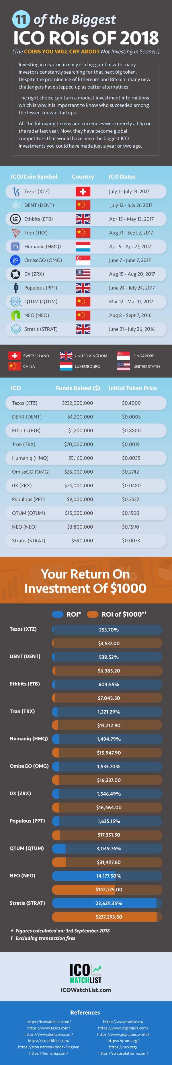 Infographic 2018'S BIGGEST ICO ROIs